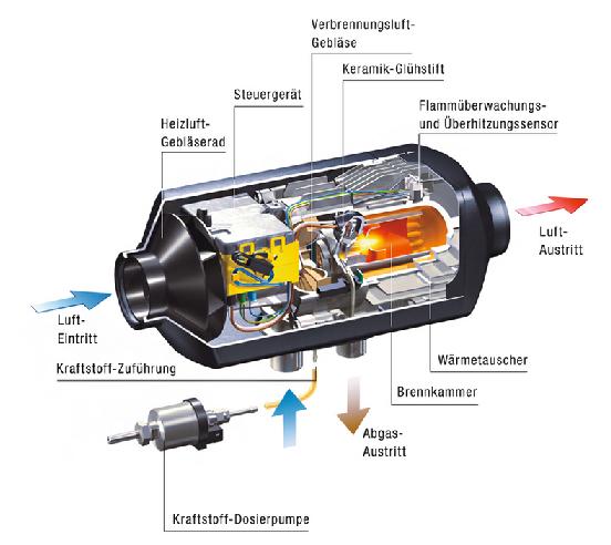 Standheizung Eberspächer Airtronic D2 12V 2,2 kW +Einbaukit + EasyStart Select